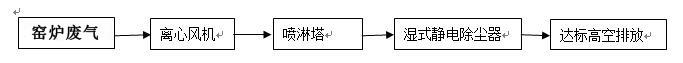 窑炉废气处理工艺流程.jpg